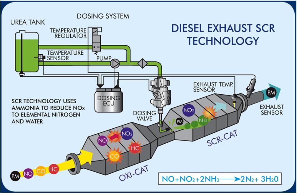 Exhaust Fluid 2014   Autos Post